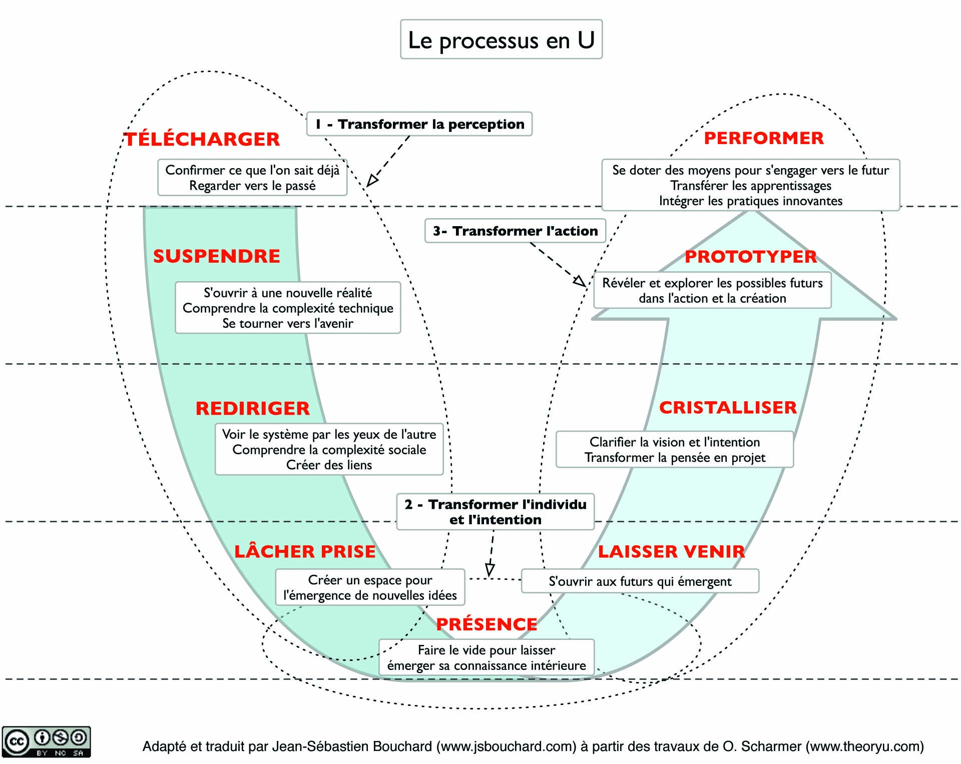 Processus en U
