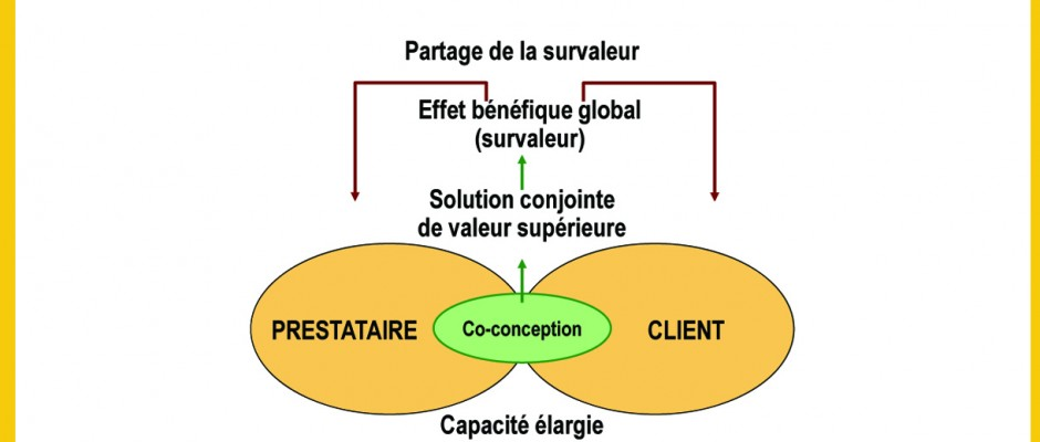 co-creation_valeur_globale