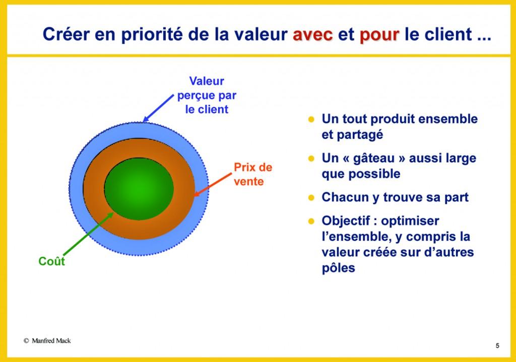 Créer plus de valeur, oui, mais une valeur différente !