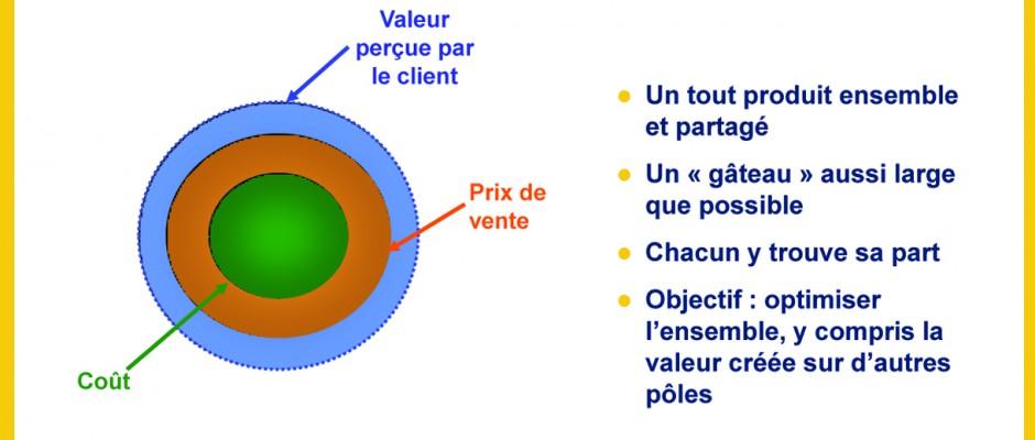 valeur_avec_pour_client