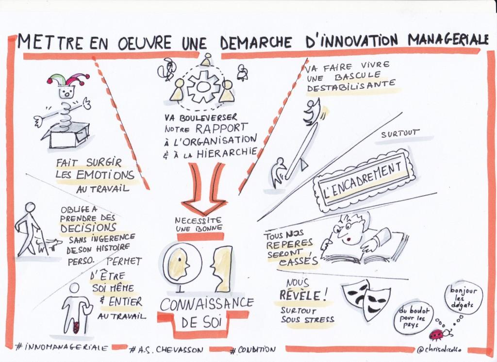 Nécessité d'une bonne connaissance de soi pour mettre en oeuvre une démarche d'innovation managériale