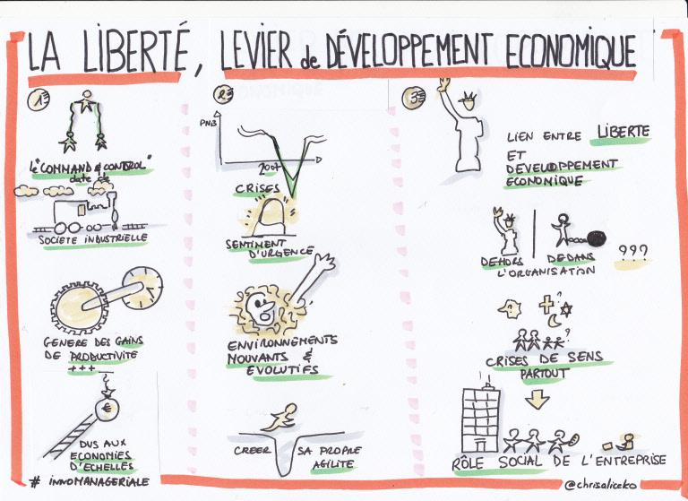 La liberté, levier de développement économique