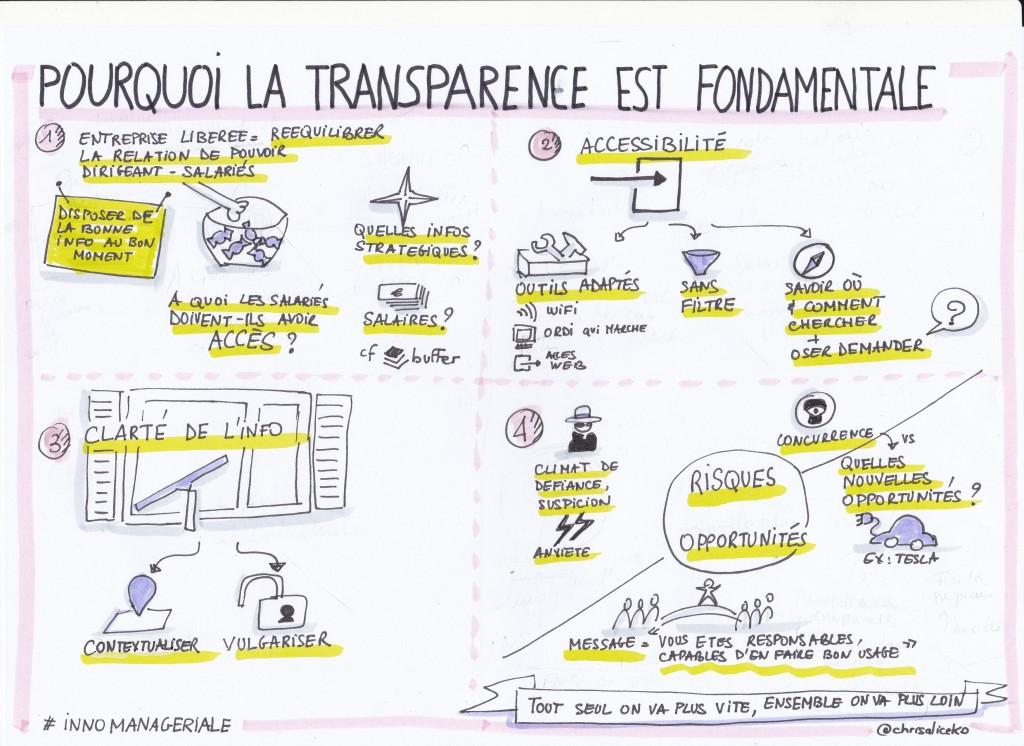 Pourquoi la transparence est -elle fondamentale pour l'innovation managériale ?