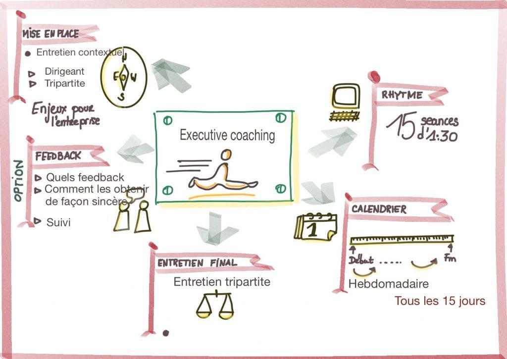 coaching entreprise libérée