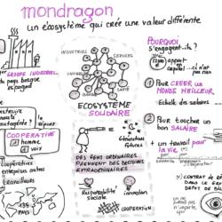 Mondragon aventure socio-entrepreneuriale