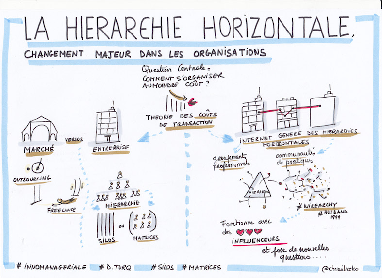 hierarchie_horizontale_small