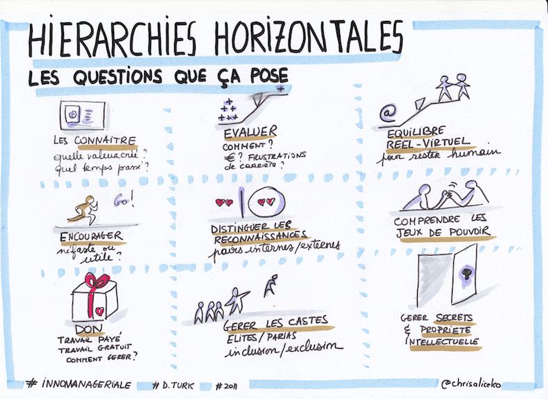 Hierarchies horizontales et questions qu'elles posent
