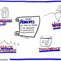 Principes de mise en oeuvre d'une démarche d'innovation. Facilitation graphique. #transformation des organisations