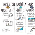 Facilitateur un nouveau métier : Rôle du Facilitateur, intelligence collective, facilitation graphique