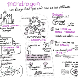 Mondragon coopérative, aventure socio-entrepreneuriale, intelligence collective, facilitation graphique