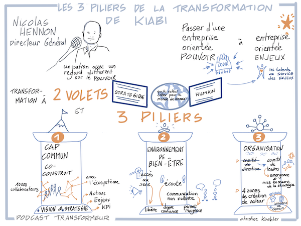 transformation des organisations, Nicolas Hennon, Kiabi, les 3 pilliers de la transformation #1, facilitation graphique
