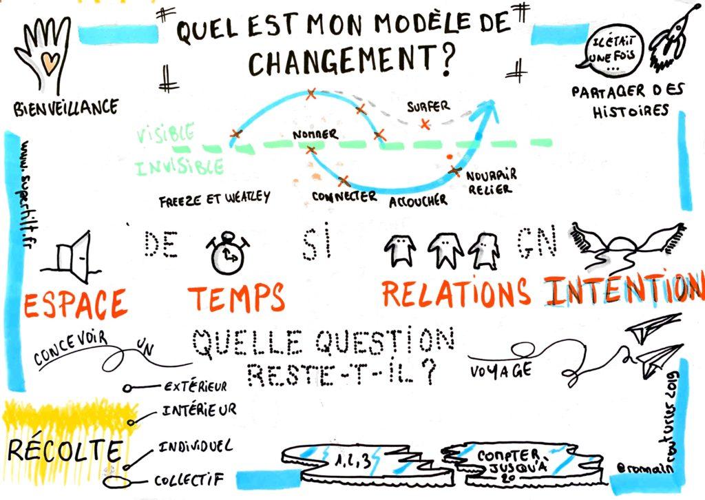Formation Faciliter en intelligence Collective : Sketchnote Modèle de Changement