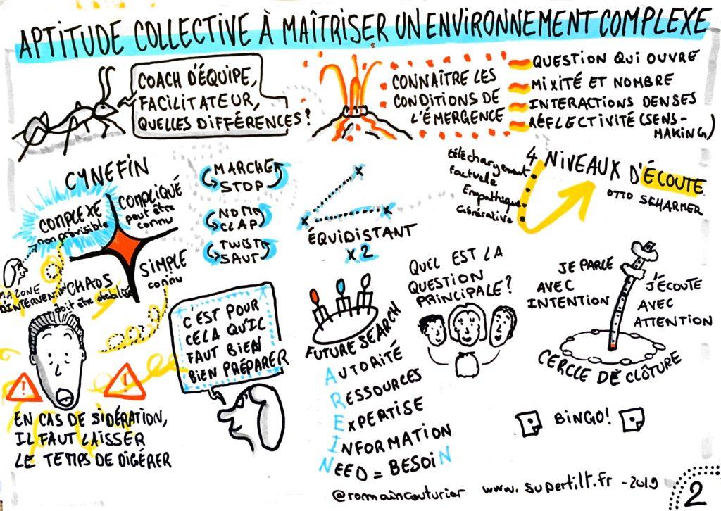 Formation Faciliter en intelligence Collective : Sketchnote Environement