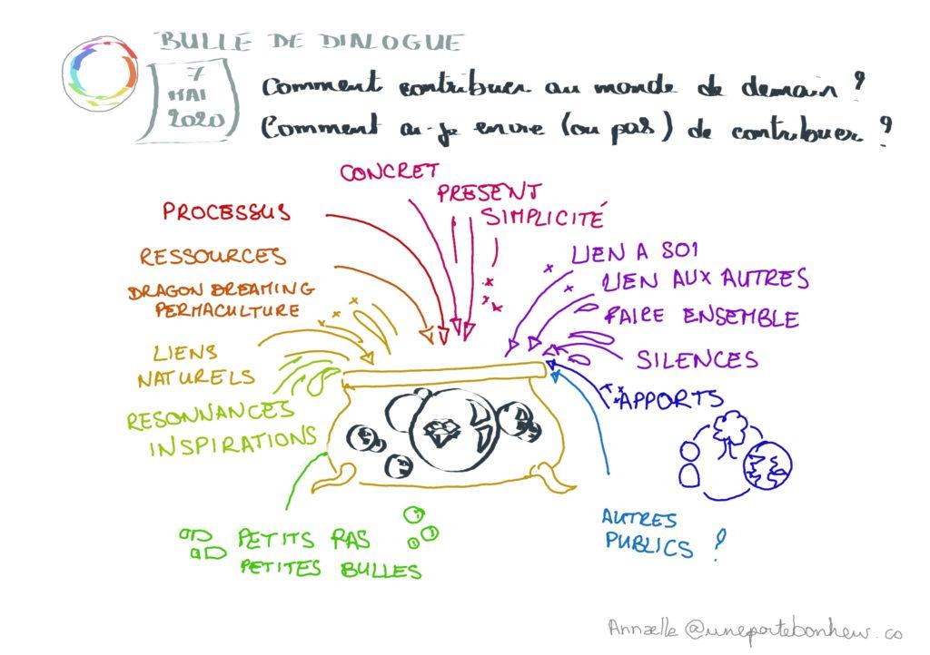 Bulle-dialogue-7-mai-contribuer-au-monde-de-demain. Dessin Annaelle uneportebonheur.co